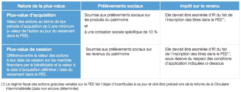 Le cadre social et fiscal de votre pargne salariale for Code du travail hauteur sous plafond minimum